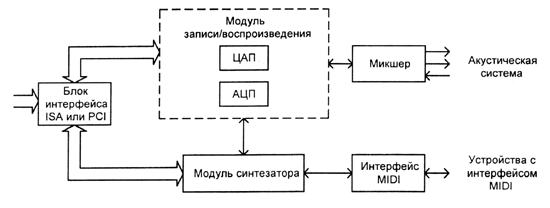 Звуковая схема для леново